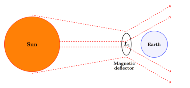 Scientists have proposed a plan to build a massive magnetic shield to protect earth from solar storms. Image shows an illustration of the proposed magnetic deflector