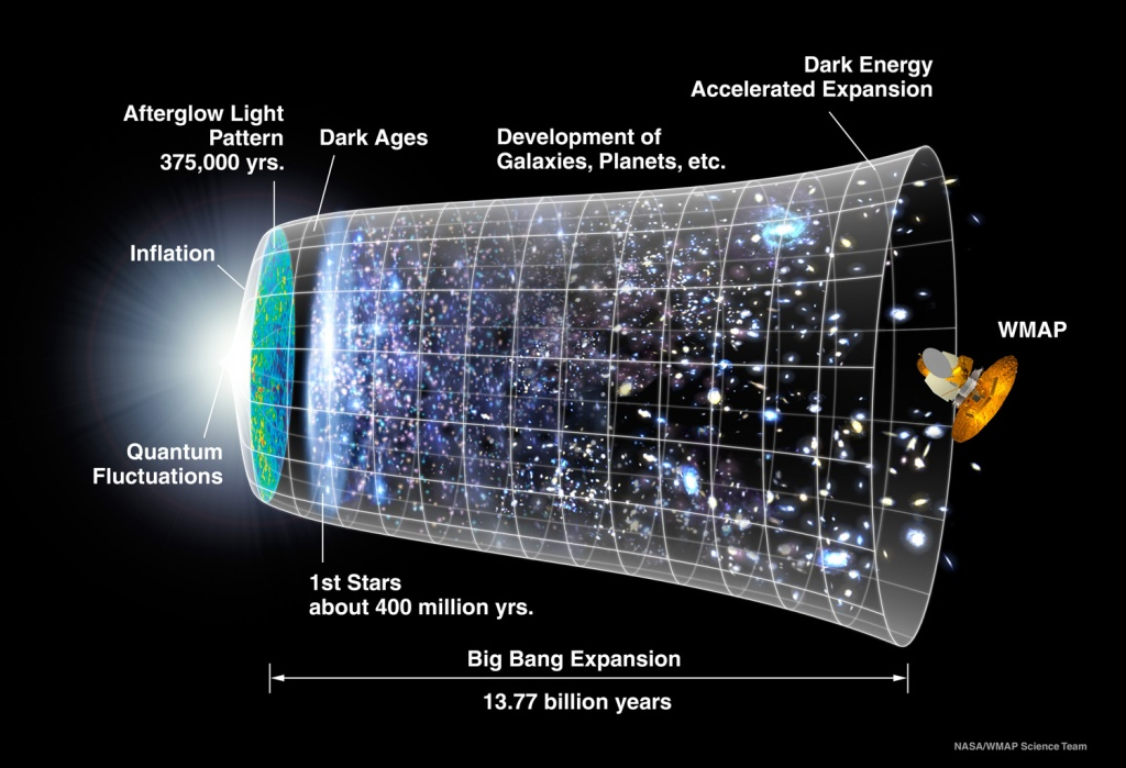Timeline of the Universe since the Big Bang