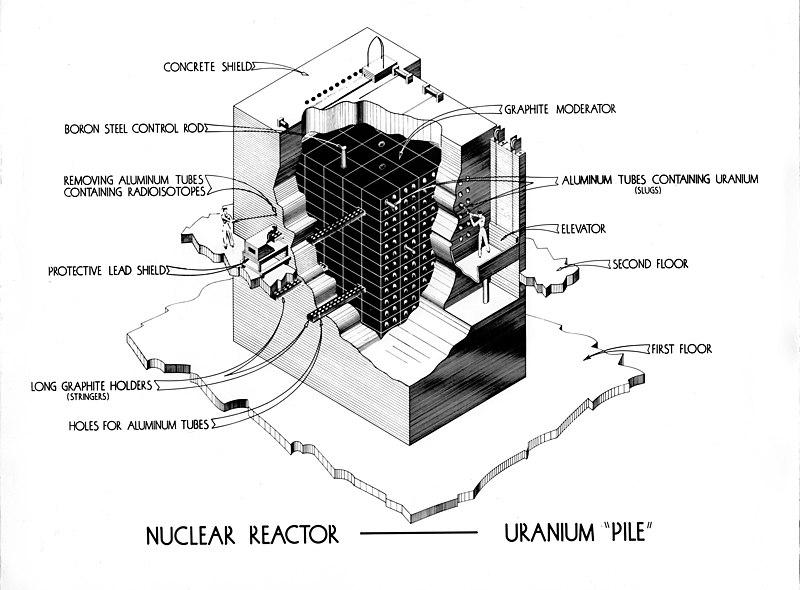 Nuclear Reactor Uranium Pile (Wikimedia Commons)