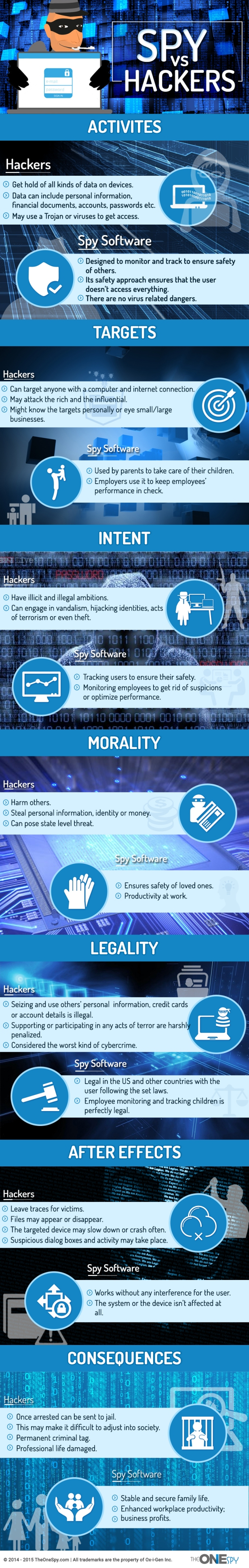 Spy Vs Hackers: What You Need To Know About Spyware & Hackers