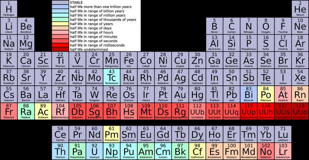 Periodic table which includes the four newest elements with their temporary working names – Ununtrium (Uut), Ununpentium (Uup), Ununseptium (Uus), and Ununoctium (Uuo)
