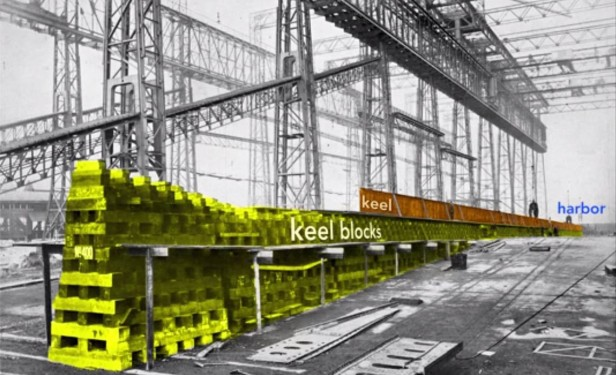 Keel, Keel blocks and Harbor