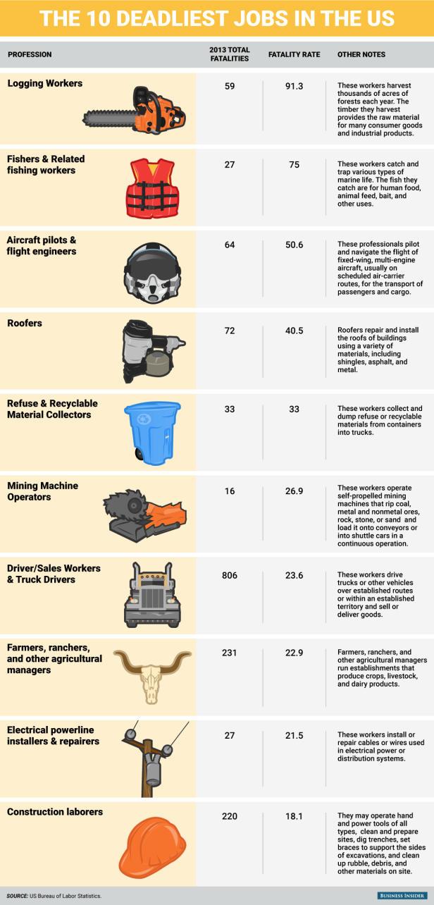 List of the 10 deadliest jobs in the US, according to the Bureau of Labor Statistics (BLS)