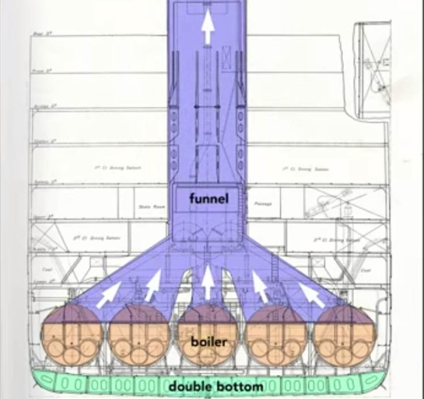 The cross-section of the olympic's funnel positioned upside-down.