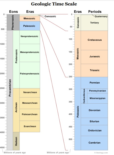 Geological Time Scale:  A Time Line for the Geological Sciences  [via Geology.com]